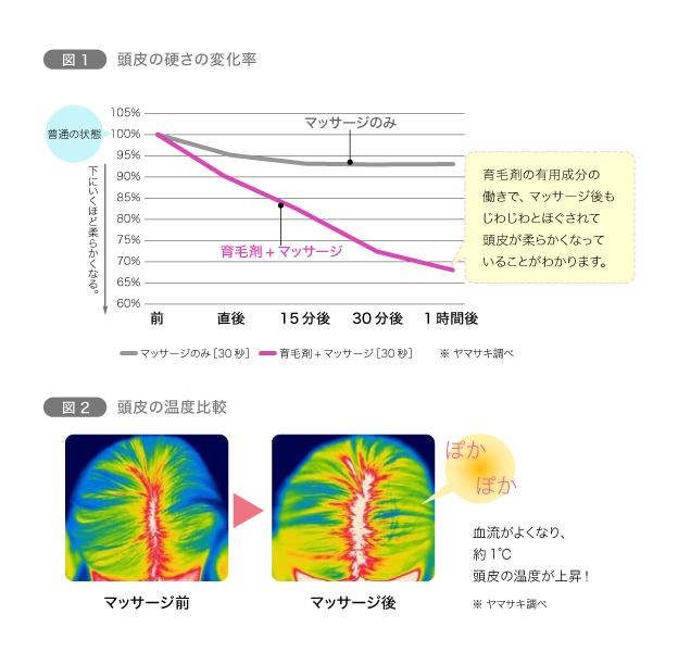 図1 頭皮の硬さの変化率/図2 頭皮の温度比較
