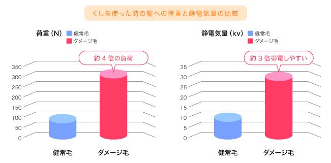 くしを使った時の髪への荷重と静電気量の比較