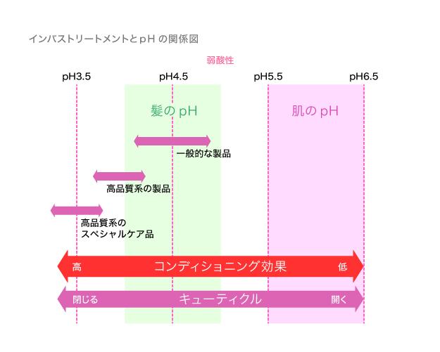 トリートメント効果とpHの深〜い関係 図