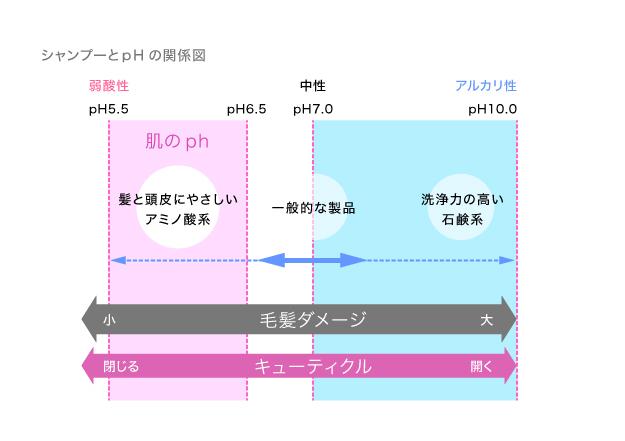 シャンプーとpHの関係図