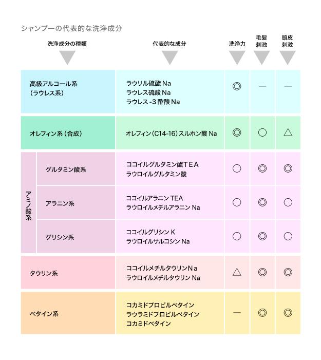 表:シャンプーの代表的な洗浄成分